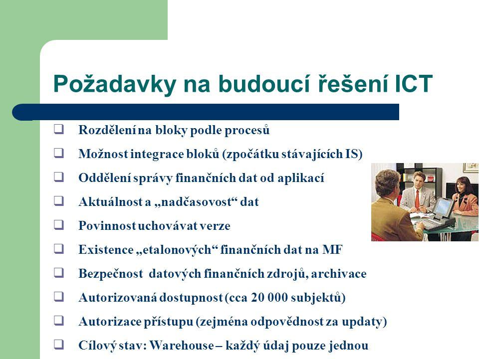 Požadavky na budoucí řešení ICT  Rozdělení na bloky podle procesů  Možnost integrace bloků (zpočátku stávajících IS)  Oddělení správy finančních da