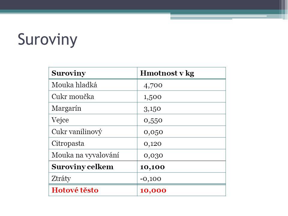 Suroviny Hmotnost v kg Mouka hladká 4,700 Cukr moučka 1,500 Margarín 3,150 Vejce 0,550 Cukr vanilinový 0,050 Citropasta 0,120 Mouka na vyvalování 0,03