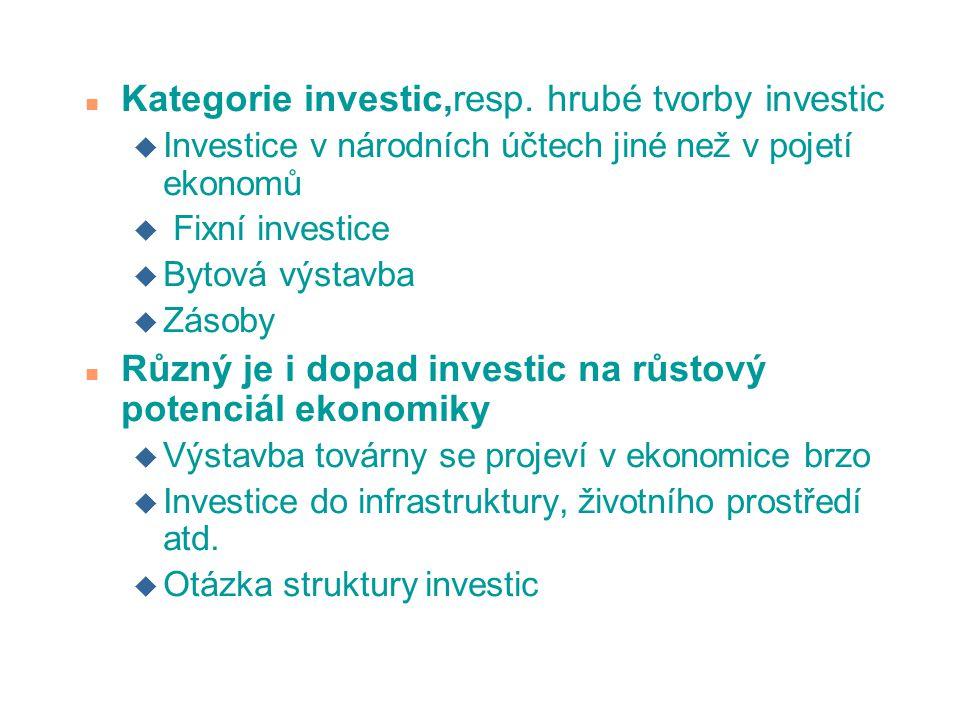 n Kategorie investic,resp.