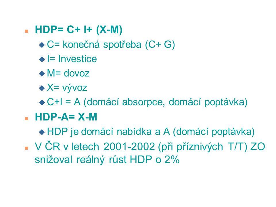 n HDP= C+ I+ (X-M) u C= konečná spotřeba (C+ G) u I= Investice u M= dovoz u X= vývoz u C+I = A (domácí absorpce, domácí poptávka) n HDP-A= X-M u HDP je domácí nabídka a A (domácí poptávka) n V ČR v letech 2001-2002 (při příznivých T/T) ZO snižoval reálný růst HDP o 2%