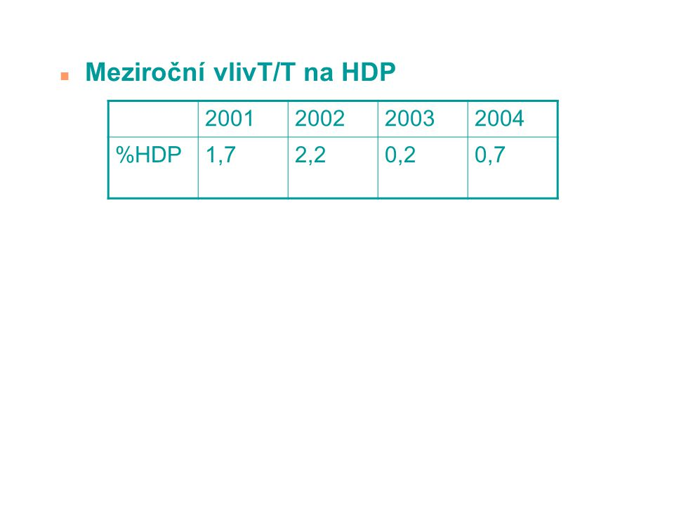 n Meziroční vlivT/T na HDP 2001200220032004 %HDP1,72,20,20,7