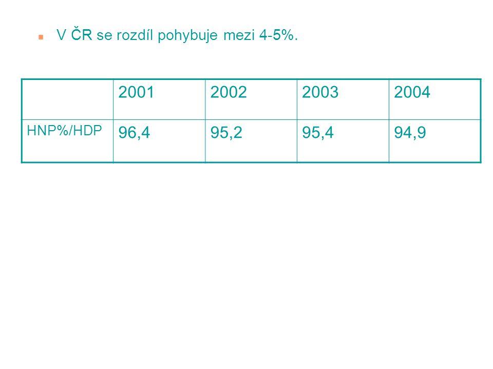 n V ČR se rozdíl pohybuje mezi 4-5%. 2001200220032004 HNP%/HDP 96,495,295,494,9