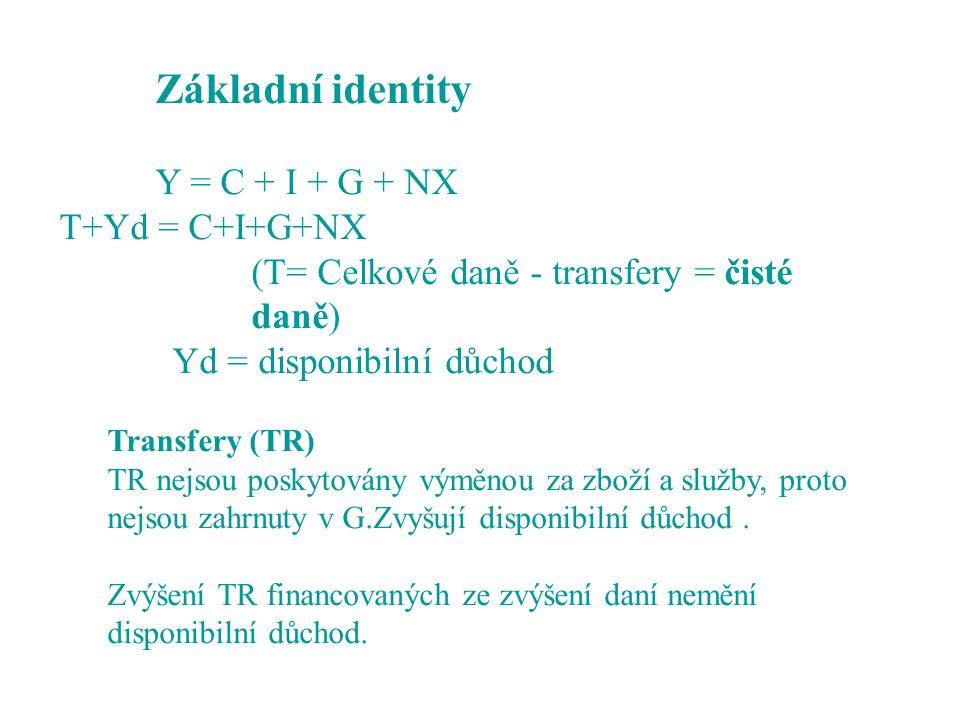Základní identity Y = C + I + G + NX T+Yd = C+I+G+NX (T= Celkové daně - transfery = čisté daně) Yd = disponibilní důchod Transfery (TR) TR nejsou poskytovány výměnou za zboží a služby, proto nejsou zahrnuty v G.Zvyšují disponibilní důchod.