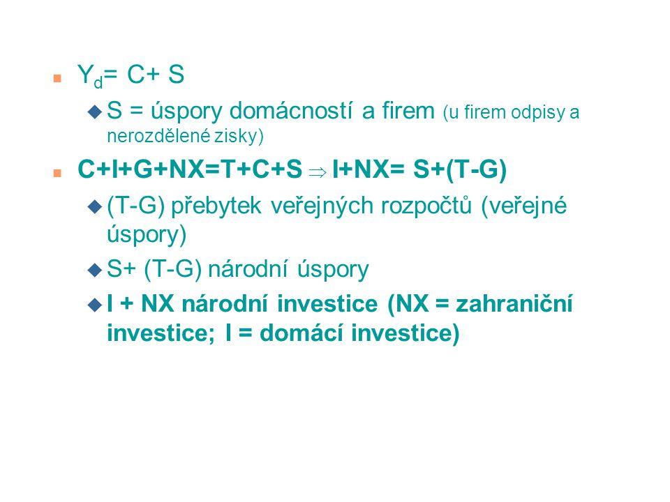 n Y d = C+ S u S = úspory domácností a firem (u firem odpisy a nerozdělené zisky) n C+I+G+NX=T+C+S  I+NX= S+(T-G) u (T-G) přebytek veřejných rozpočtů (veřejné úspory) u S+ (T-G) národní úspory u I + NX národní investice (NX = zahraniční investice; I = domácí investice)
