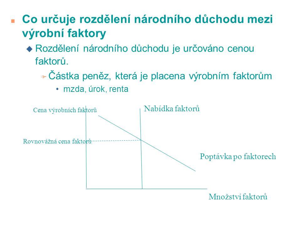 n Co určuje rozdělení národního důchodu mezi výrobní faktory u Rozdělení národního důchodu je určováno cenou faktorů.