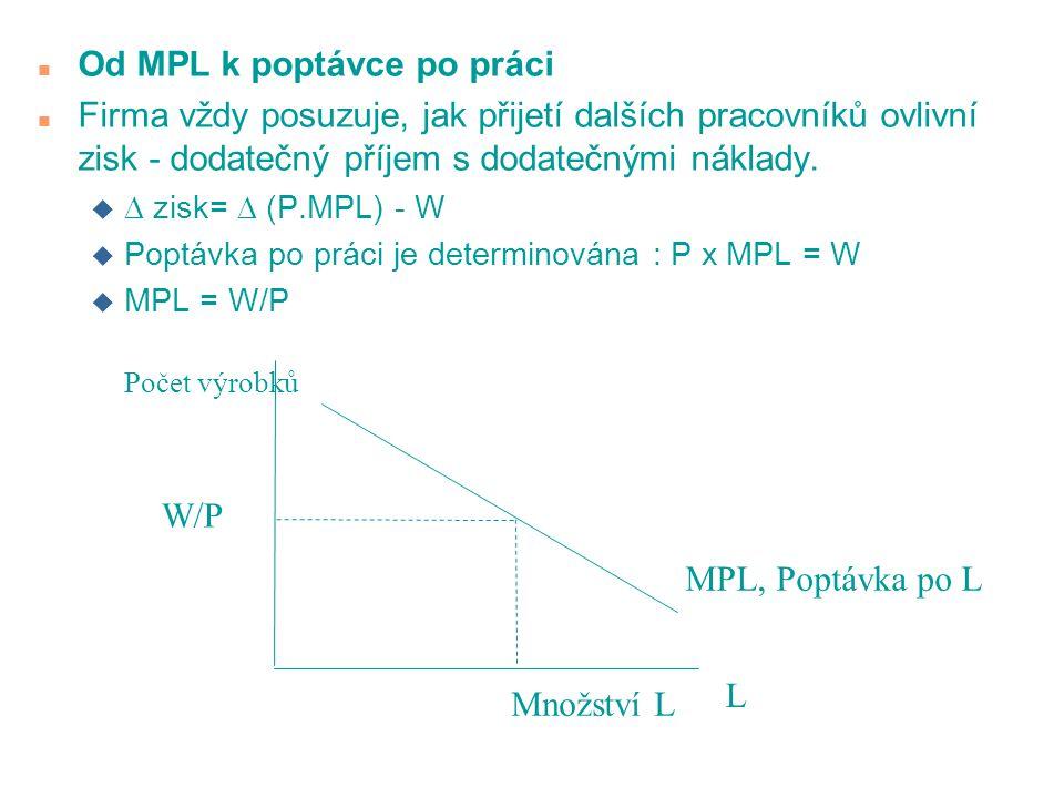 n Od MPL k poptávce po práci n Firma vždy posuzuje, jak přijetí dalších pracovníků ovlivní zisk - dodatečný příjem s dodatečnými náklady.