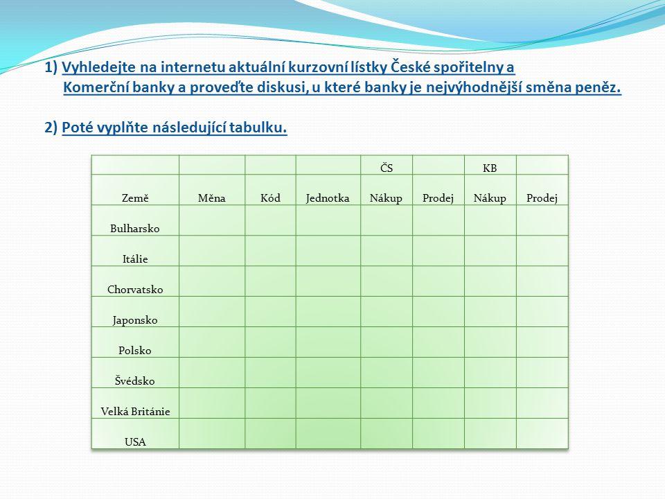 1) Vyhledejte na internetu aktuální kurzovní lístky České spořitelny a Komerční banky a proveďte diskusi, u které banky je nejvýhodnější směna peněz.