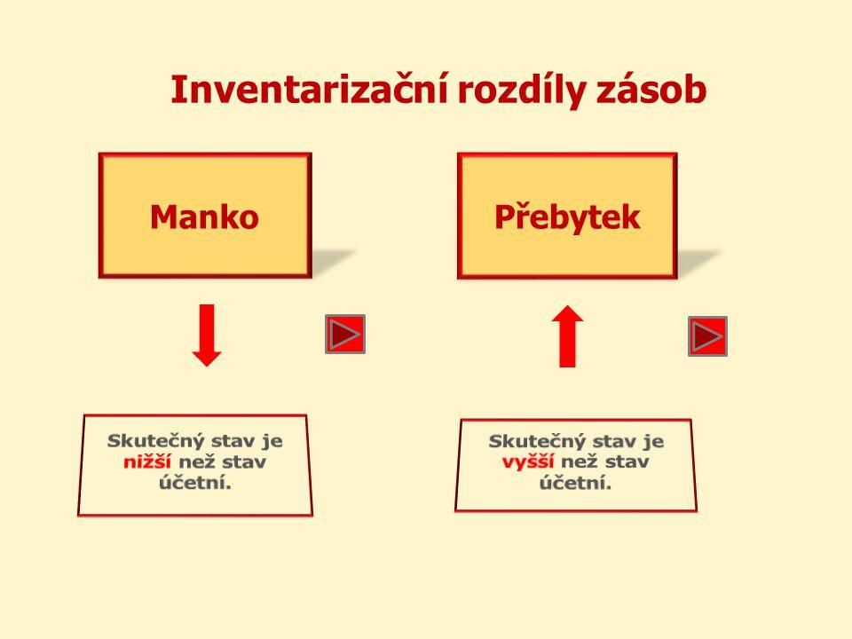 Inventarizační rozdíly zásob MankoPřebytek