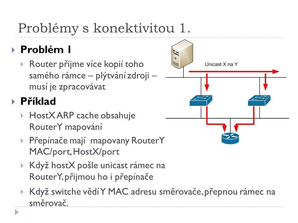 Problémy s konektivitou 1.  Problém 1  Router přijme více kopií toho samého rámce – plýtvání zdroji – musí je zpracovávat  Příklad  HostX ARP cach