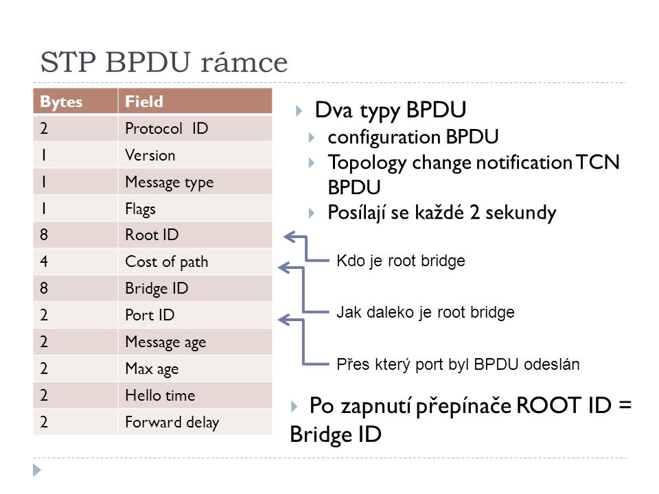 STP BPDU rámce BytesField 2Protocol ID 1Version 1Message type 1Flags 8Root ID 4Cost of path 8Bridge ID 2Port ID 2Message age 2Max age 2Hello time 2For