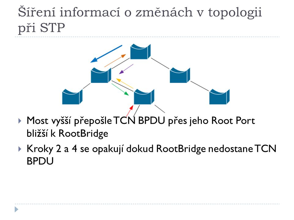 Šíření informací o změnách v topologii při STP  Most vyšší přepošle TCN BPDU přes jeho Root Port bližší k RootBridge  Kroky 2 a 4 se opakují dokud R