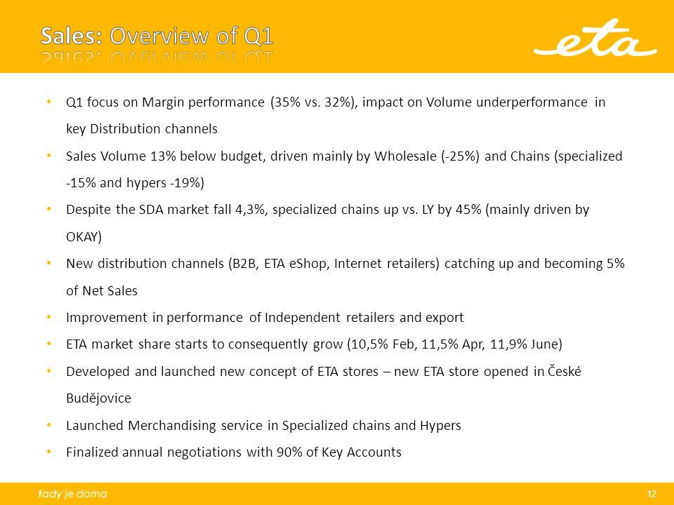 12 Q1 focus on Margin performance (35% vs.