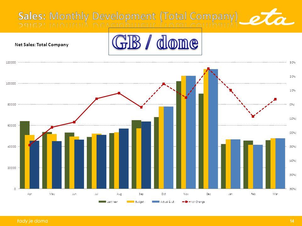 14 Net Sales: Total Company