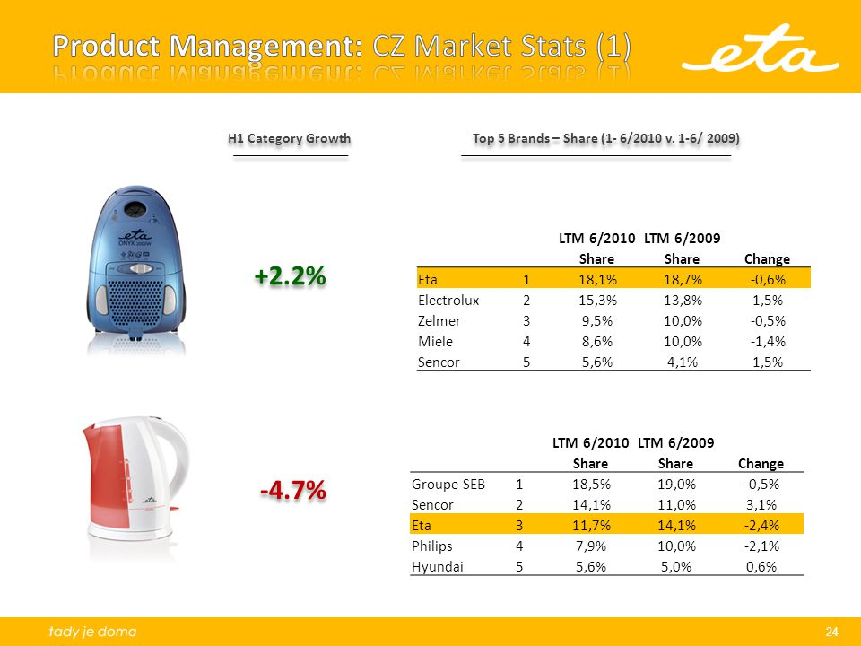 24 H1 Category Growth Top 5 Brands – Share (1- 6/2010 v.