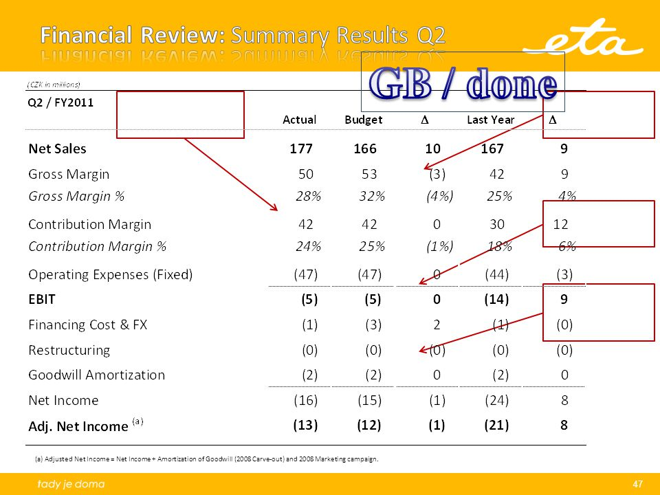 47 (a) Adjusted Net Income = Net Income + Amortization of Goodwill (2008 Carve-out) and 2008 Marketing campaign.
