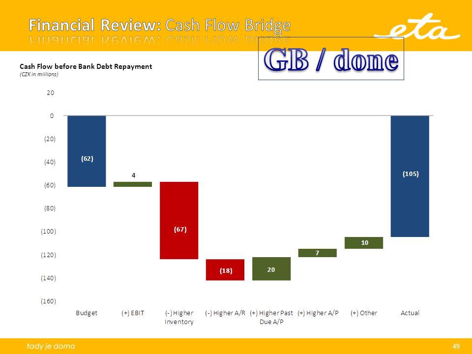 49 Cash Flow before Bank Debt Repayment (CZK in millions)