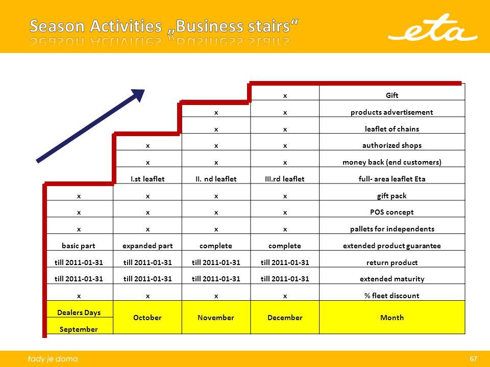 xGift xxproducts advertisement xxleaflet of chains xxxauthorized shops xxxmoney back (end customers) I.st leafletII.