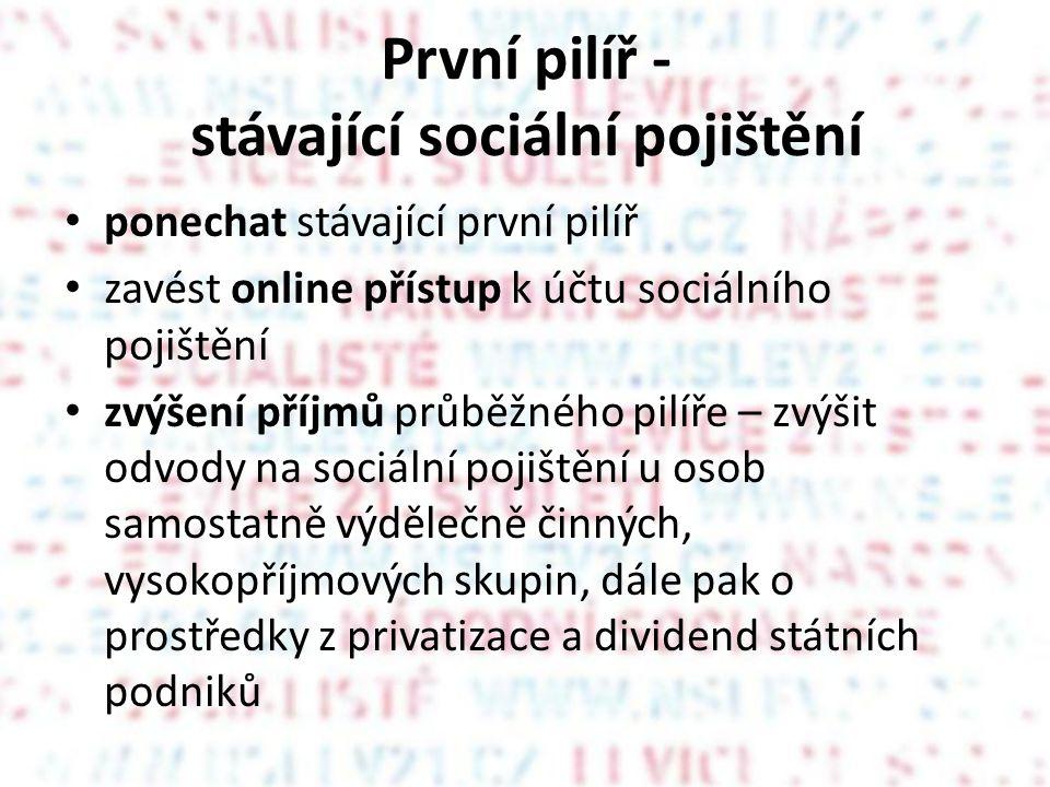 První pilíř - stávající sociální pojištění ponechat stávající první pilíř zavést online přístup k účtu sociálního pojištění zvýšení příjmů průběžného pilíře – zvýšit odvody na sociální pojištění u osob samostatně výdělečně činných, vysokopříjmových skupin, dále pak o prostředky z privatizace a dividend státních podniků
