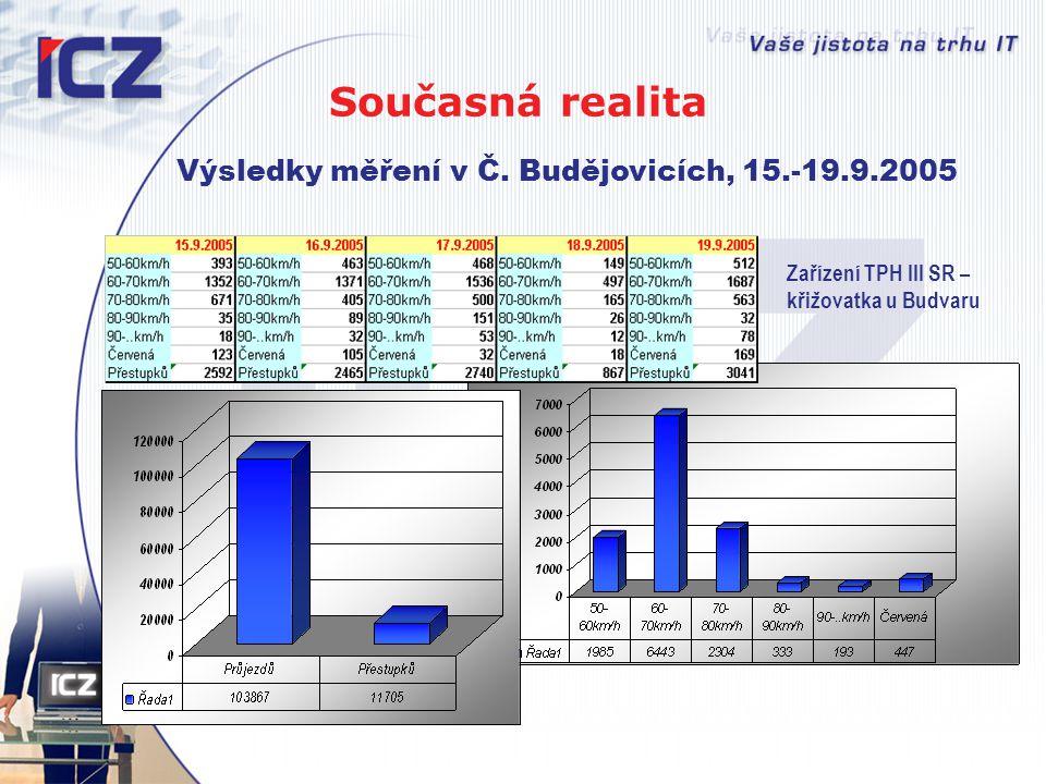 Výsledky měření v Č. Budějovicích, 15.-19.9.2005 Zařízení TPH III SR – křižovatka u Budvaru Současná realita