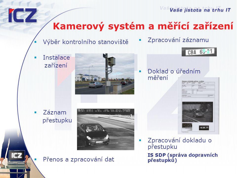  Výběr kontrolního stanoviště  Instalace zařízení  Záznam přestupku  Přenos a zpracování dat  Zpracování záznamu  Doklad o úředním měření  Zpra