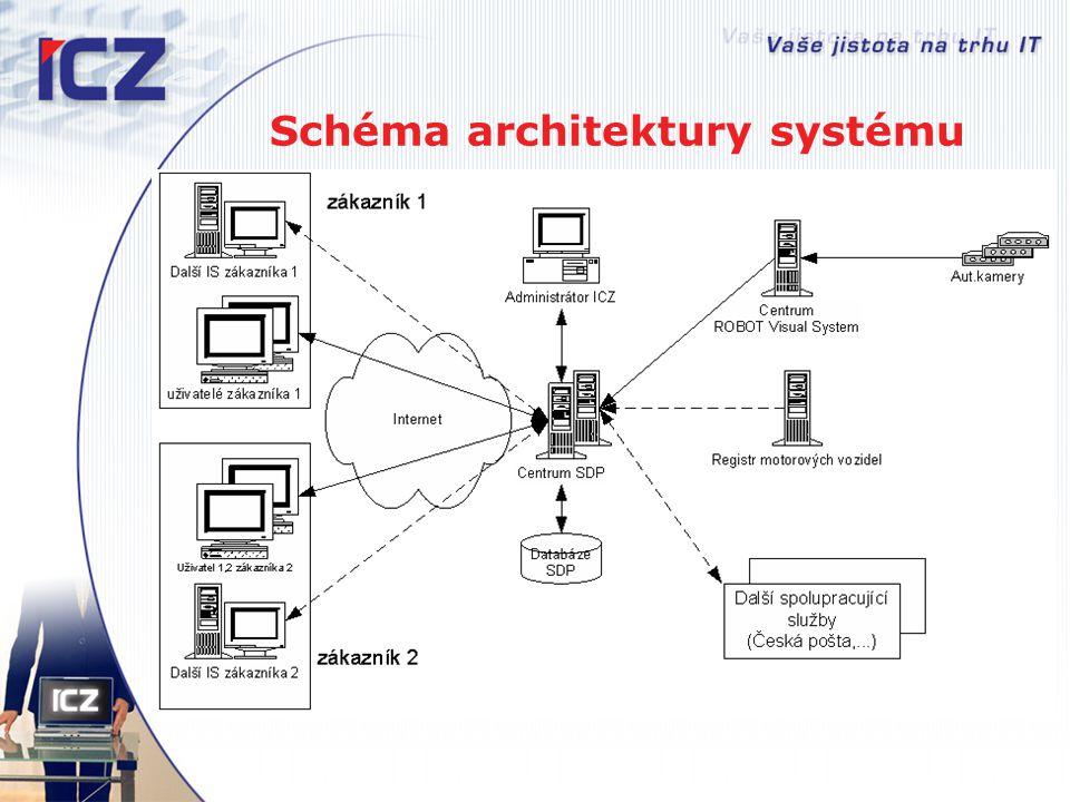 Architektura systému Centrální servery  WWW server  Aplikační server  Databázový server  Umístěny v zabezpečeném hostingovém centru  Pracují v nepřetržitém režimu 7x24 hod.