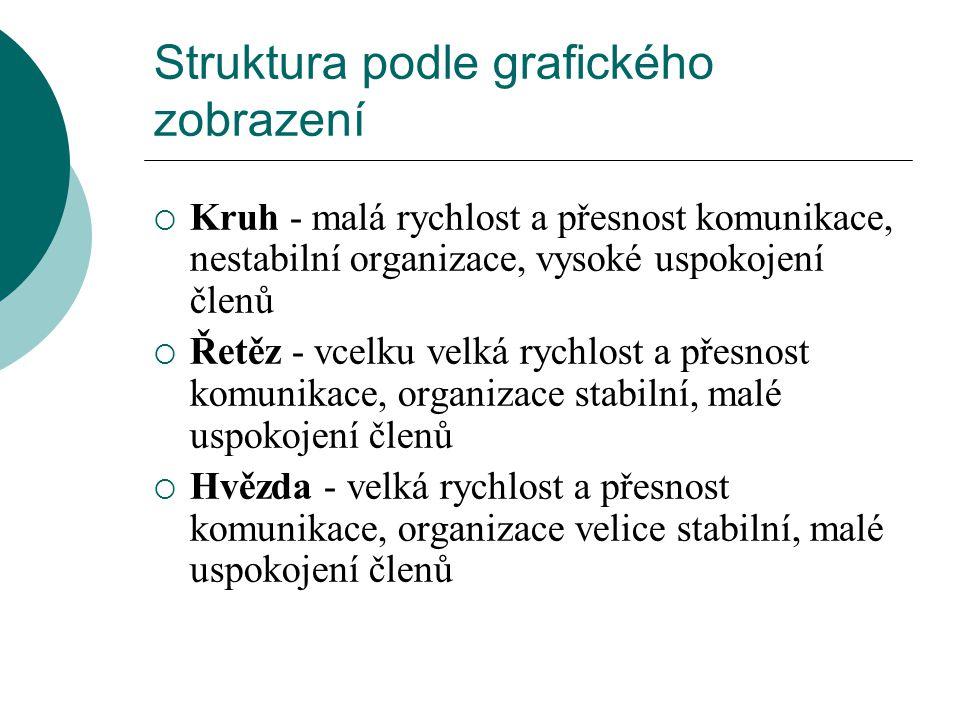 Struktura podle grafického zobrazení  Kruh - malá rychlost a přesnost komunikace, nestabilní organizace, vysoké uspokojení členů  Řetěz - vcelku vel