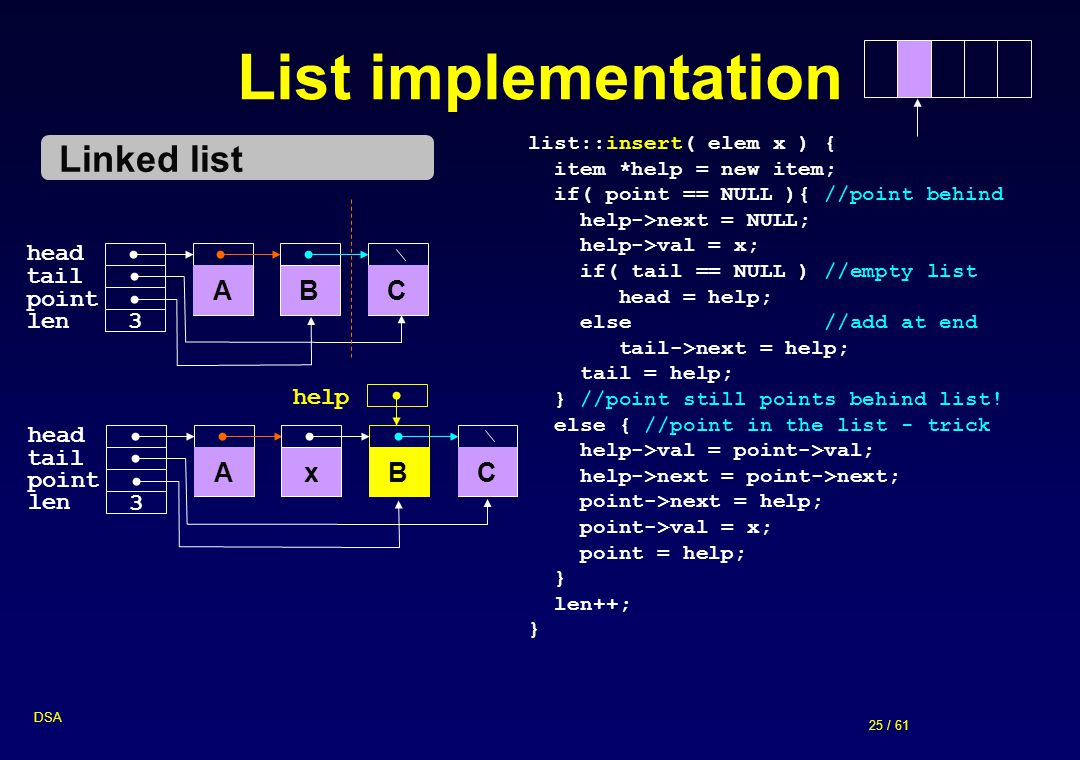 25 / 61 DSA List implementation tail head BCA point len 3 Linked list list::insert( elem x ) { item *help = new item; if( point == NULL ){ //point beh