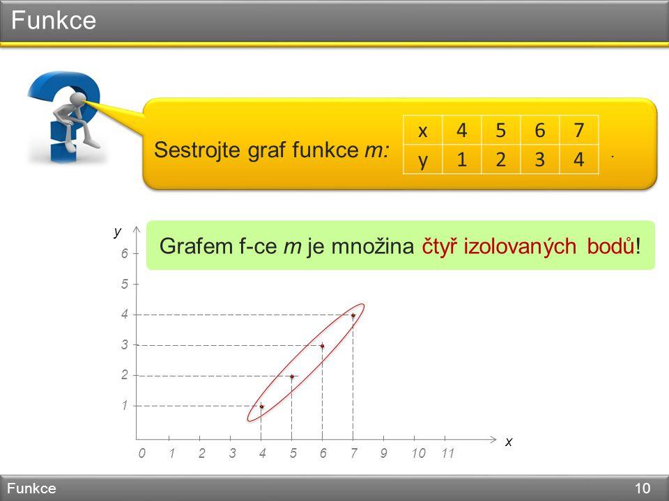Funkce Funkce 10 Sestrojte graf funkce m:.