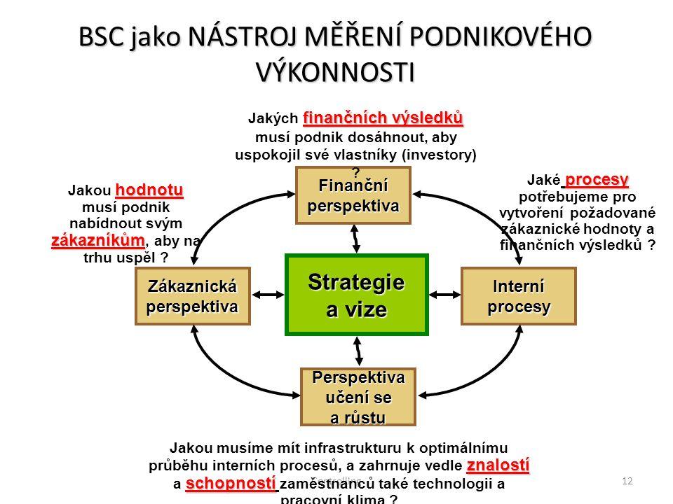 Controlling12 BSC jako NÁSTROJ MĚŘENÍ PODNIKOVÉHO VÝKONNOSTI Strategie a vize Finančníperspektiva finančních výsledků Jakých finančních výsledků musí podnik dosáhnout, aby uspokojil své vlastníky (investory) .