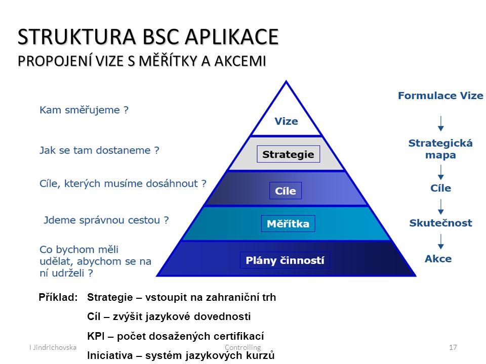 I JindrichovskaControlling17 STRUKTURA BSC APLIKACE PROPOJENÍ VIZE S MĚŘÍTKY A AKCEMI Příklad:Strategie – vstoupit na zahraniční trh Cíl – zvýšit jazykové dovednosti KPI – počet dosažených certifikací Iniciativa – systém jazykových kurzů