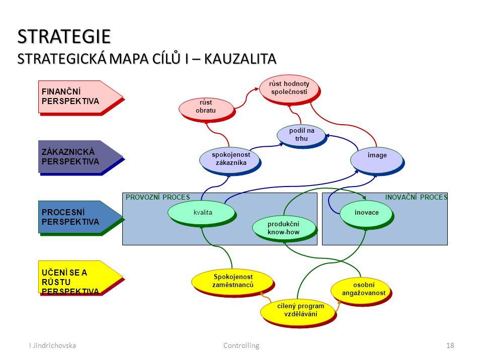 I JindrichovskaControlling18 STRATEGIE STRATEGICKÁ MAPA CÍLŮ I – KAUZALITA PROVOZNÍ PROCESINOVAČNÍ PROCES FINANČNÍ PERSPEKTIVA ZÁKAZNICKÁ PERSPEKTIVA PROCESNÍ PERSPEKTIVA UČENÍ SE A RŮSTU PERSPEKTIVA osobní angažovanost cílený program vzdělávání Spokojenost zaměstnanců inovace produkční know-how kvalita image spokojenost zákazníka podíl na trhu růst hodnoty společnosti růst obratu