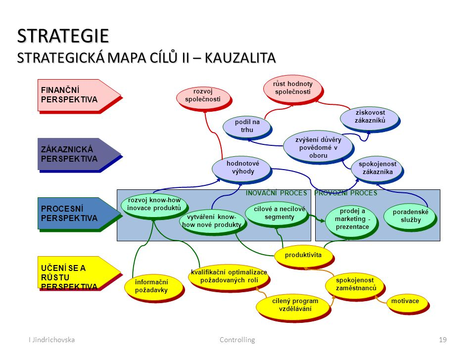 I JindrichovskaControlling19 STRATEGIE STRATEGICKÁ MAPA CÍLŮ II – KAUZALITA INOVAČNÍ PROCES PROVOZNÍ PROCES FINANČNÍ PERSPEKTIVA ZÁKAZNICKÁ PERSPEKTIVA PROCESNÍ PERSPEKTIVA UČENÍ SE A RŮSTU PERSPEKTIVA motivace spokojenost zaměstnanců cílený program vzdělávání kvalifikační optimalizace požadovaných rolí informační požadavky produktivita prodej a marketing - prezentace poradenské služby cílové a necílové segmenty vytváření know- how nové produkty rozvoj know-how inovace produktů spokojenost zákazníka hodnotové výhody zvýšení důvěry povědomé v oboru ziskovost zákazníků podíl na trhu růst hodnoty společnosti rozvoj společnosti