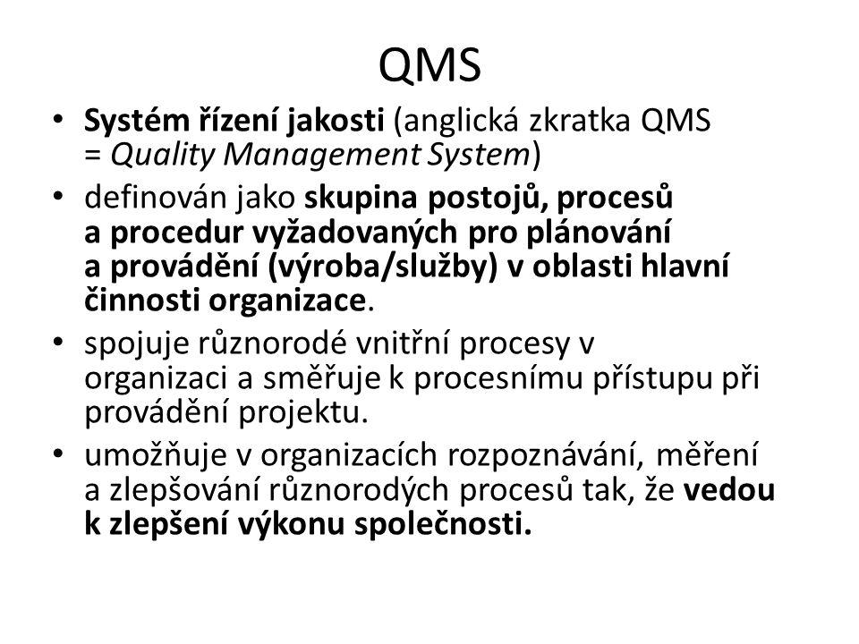 QMS Systém řízení jakosti (anglická zkratka QMS = Quality Management System) definován jako skupina postojů, procesů a procedur vyžadovaných pro plánování a provádění (výroba/služby) v oblasti hlavní činnosti organizace.