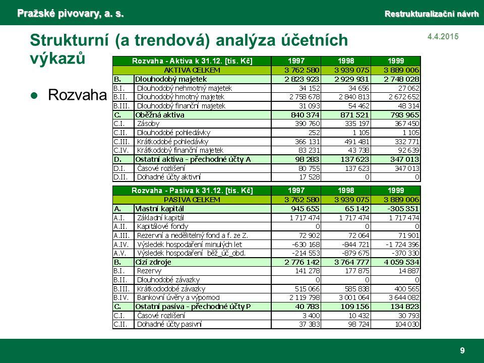 Pražské pivovary, a. s. Restrukturalizační návrh 9 4.4.2015 Strukturní (a trendová) analýza účetních výkazů Rozvaha