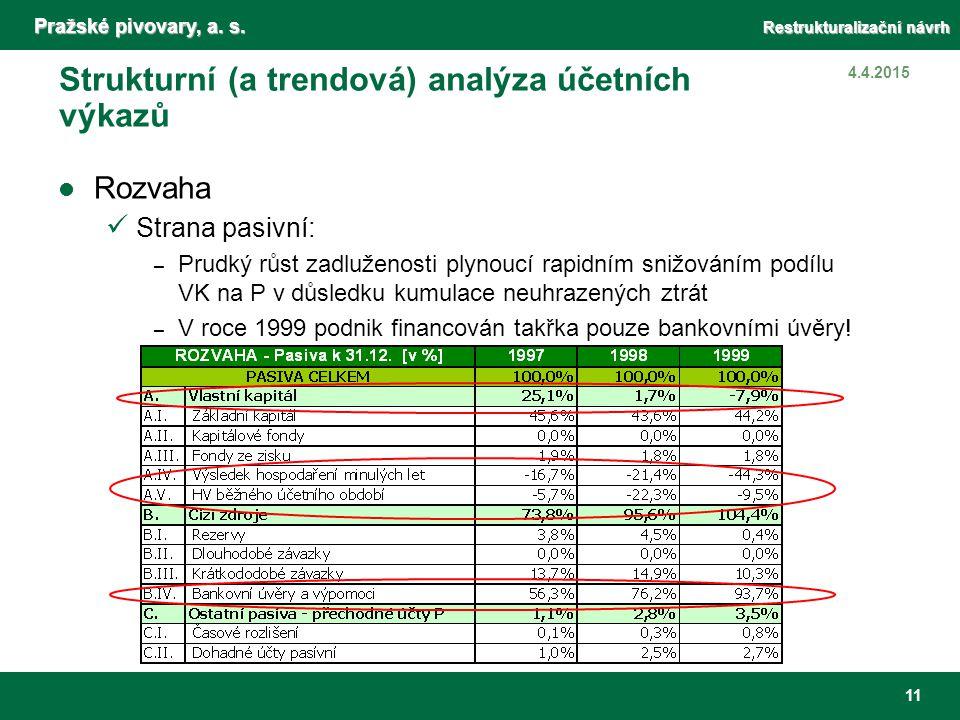 Pražské pivovary, a. s. Restrukturalizační návrh 11 4.4.2015 Strukturní (a trendová) analýza účetních výkazů Rozvaha Strana pasivní: – Prudký růst zad