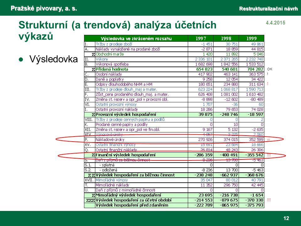 Pražské pivovary, a. s. Restrukturalizační návrh 12 4.4.2015 Strukturní (a trendová) analýza účetních výkazů Výsledovka OK ! ! !!!