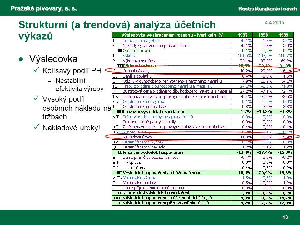 Pražské pivovary, a. s. Restrukturalizační návrh 13 4.4.2015 Strukturní (a trendová) analýza účetních výkazů Výsledovka Kolísavý podíl PH – Nestabilní