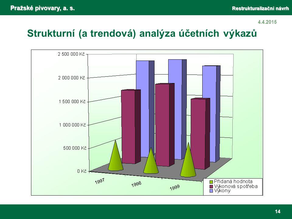 Pražské pivovary, a. s. Restrukturalizační návrh 14 4.4.2015 Strukturní (a trendová) analýza účetních výkazů