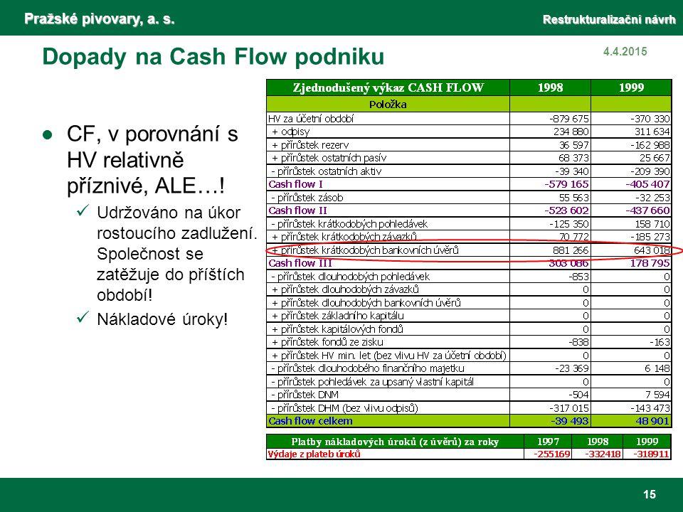 Pražské pivovary, a. s. Restrukturalizační návrh 15 4.4.2015 Dopady na Cash Flow podniku CF, v porovnání s HV relativně příznivé, ALE…! Udržováno na ú