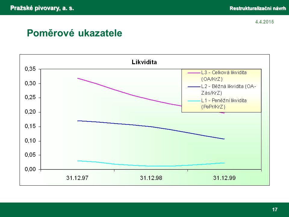 Pražské pivovary, a. s. Restrukturalizační návrh 17 4.4.2015 Poměrové ukazatele Ukazatele likvidity Odrážejí pokles likvidity v důsledku záporných HV