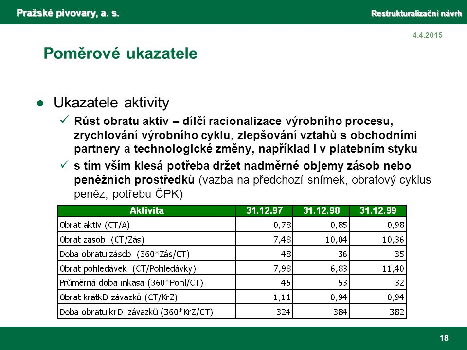Pražské pivovary, a. s. Restrukturalizační návrh 18 4.4.2015 Poměrové ukazatele Ukazatele aktivity Růst obratu aktiv – dílčí racionalizace výrobního p