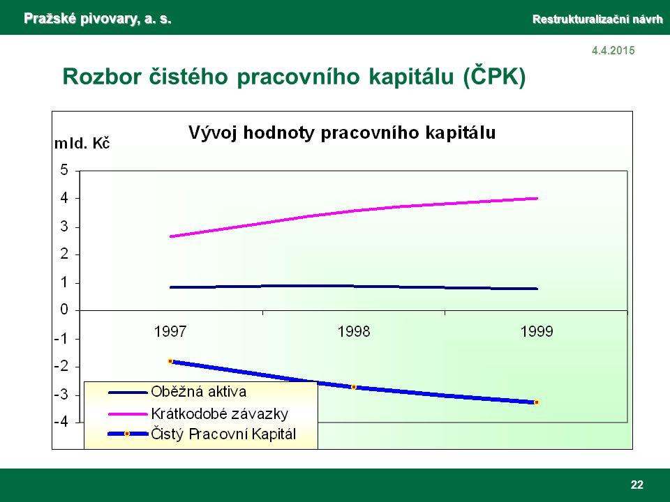 Pražské pivovary, a. s. Restrukturalizační návrh 22 4.4.2015 Rozbor čistého pracovního kapitálu (ČPK) Technicky vzato, Pražské Pivovary, a. s., nedisp