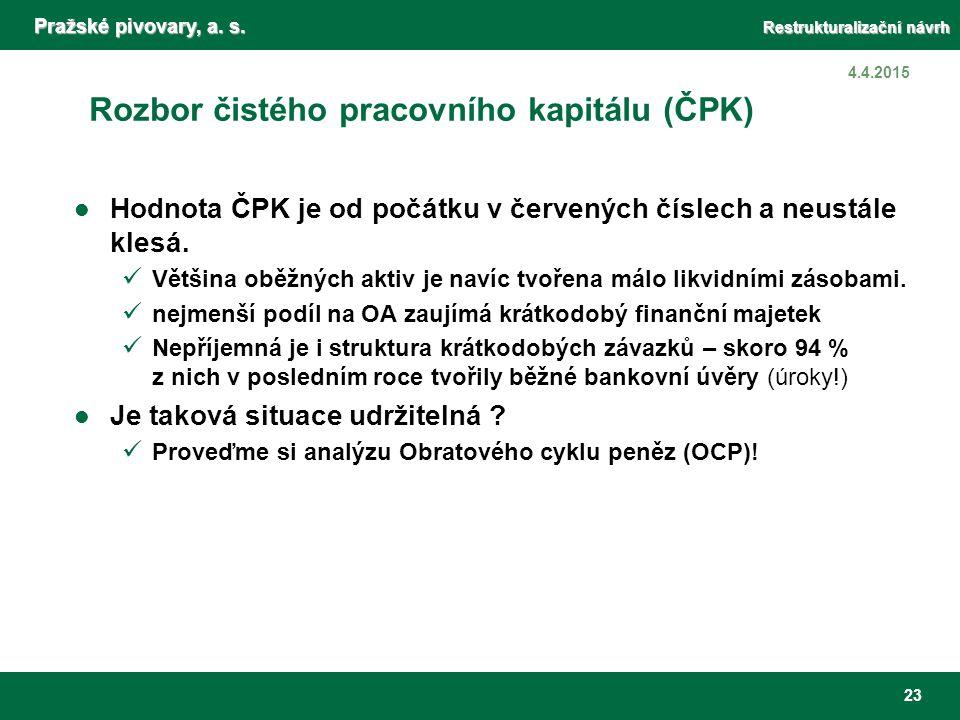 Pražské pivovary, a. s. Restrukturalizační návrh 23 4.4.2015 Rozbor čistého pracovního kapitálu (ČPK) Hodnota ČPK je od počátku v červených číslech a