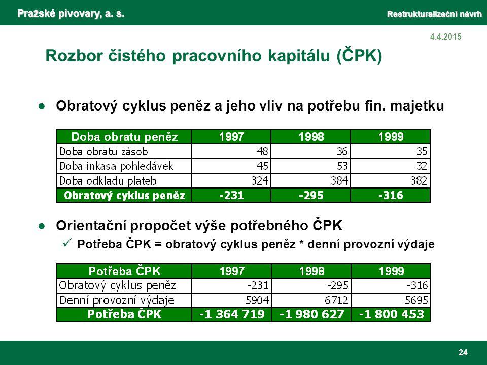 Pražské pivovary, a. s. Restrukturalizační návrh 24 4.4.2015 Rozbor čistého pracovního kapitálu (ČPK) Obratový cyklus peněz a jeho vliv na potřebu fin