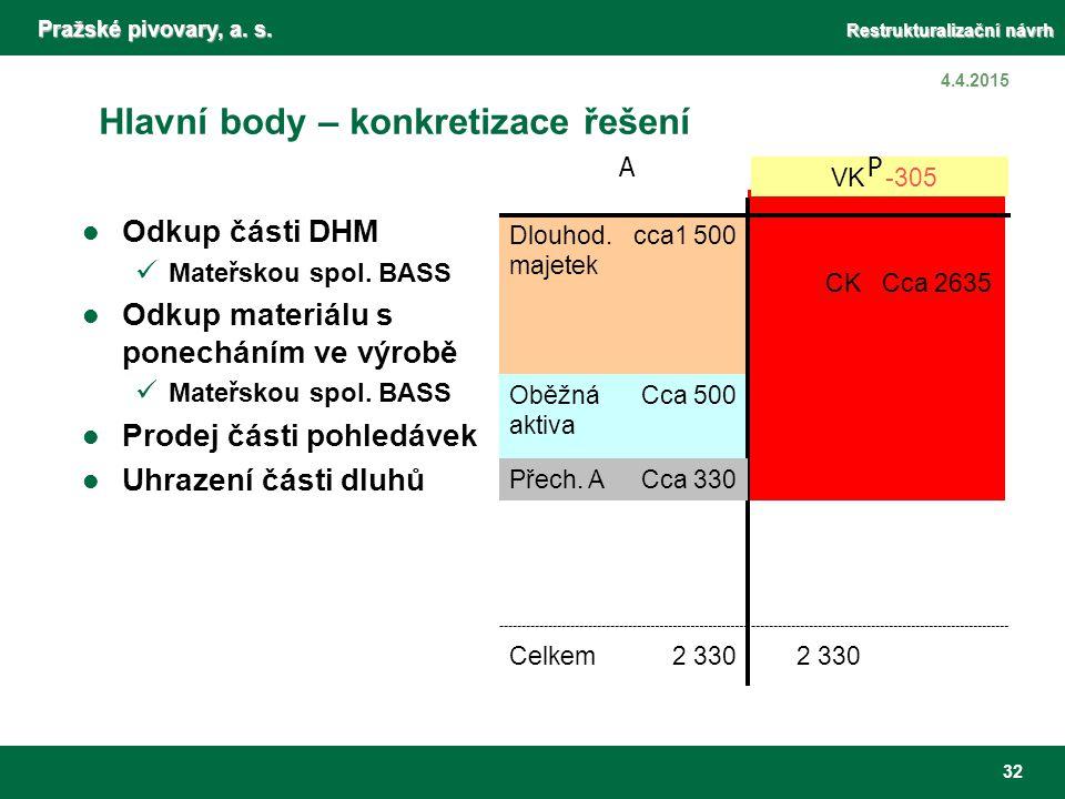 Pražské pivovary, a. s. Restrukturalizační návrh 32 4.4.2015 Hlavní body – konkretizace řešení Odkup části DHM Mateřskou spol. BASS Odkup materiálu s