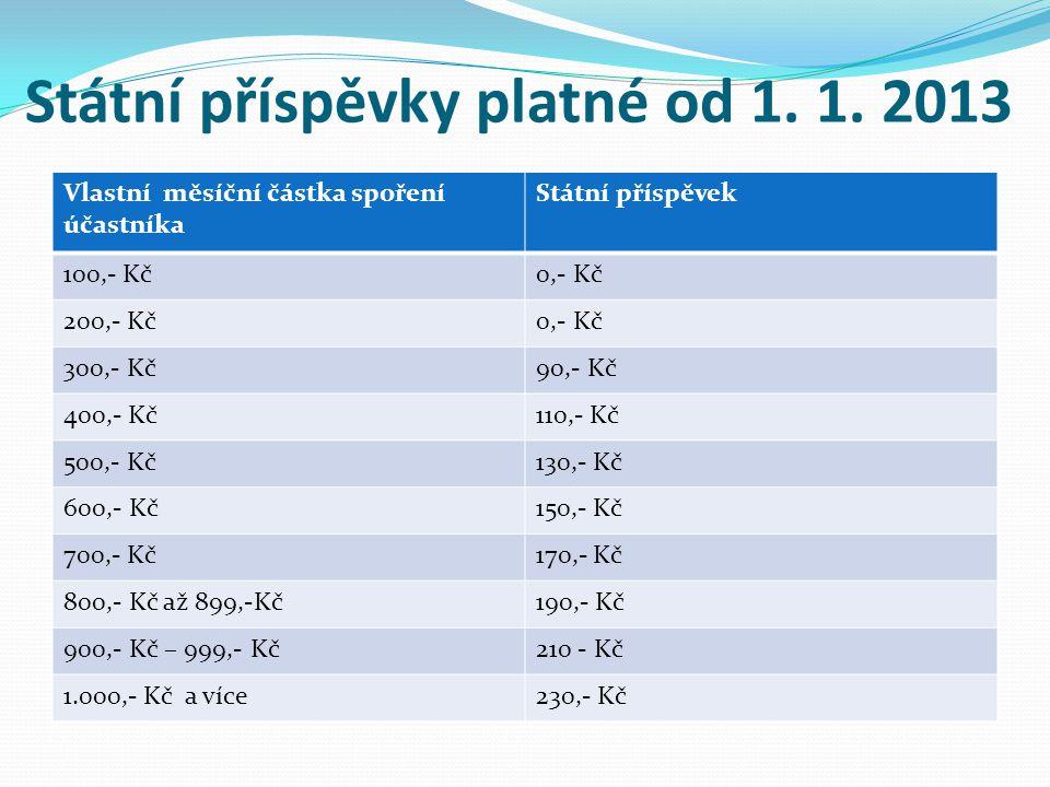 Státní příspěvky platné od 1. 1. 2013 Vlastní měsíční částka spoření účastníka Státní příspěvek 100,- Kč0,- Kč 200,- Kč0,- Kč 300,- Kč90,- Kč 400,- Kč