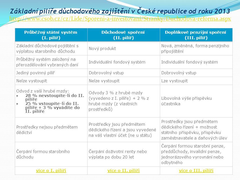Průběžný státní systém (I. pilíř) Důchodové spoření (II. pilíř) Doplňkové penzijní spoření (III. pilíř) Základní důchodové pojištění s výplatou starob