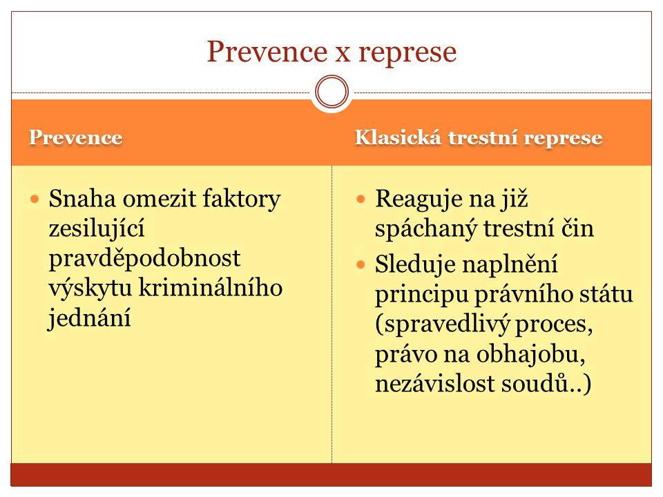 Prevence Klasická trestní represe Snaha omezit faktory zesilující pravděpodobnost výskytu kriminálního jednání Reaguje na již spáchaný trestní čin Sle