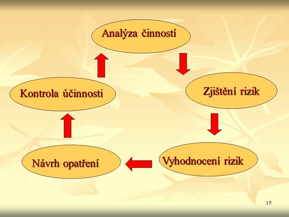 15 Analýza činností Zjištění rizik Vyhodnocení rizik Návrh opatření Kontrola účinnosti
