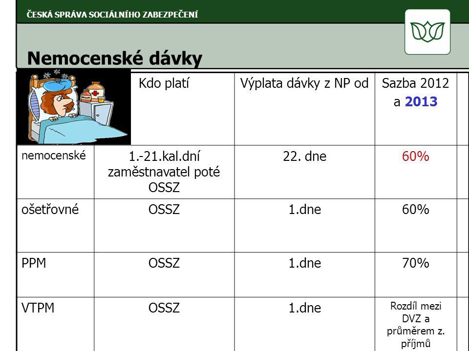 ČESKÁ SPRÁVA SOCIÁLNÍHO ZABEZPEČENÍ Nemocenské dávky Kdo platíVýplata dávky z NP odSazba 2012 a 2013 nemocenské 1.-21.kal.dní zaměstnavatel poté OSSZ